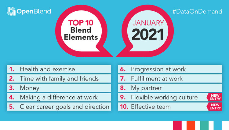 Top Ten Blend Elements of January 2021